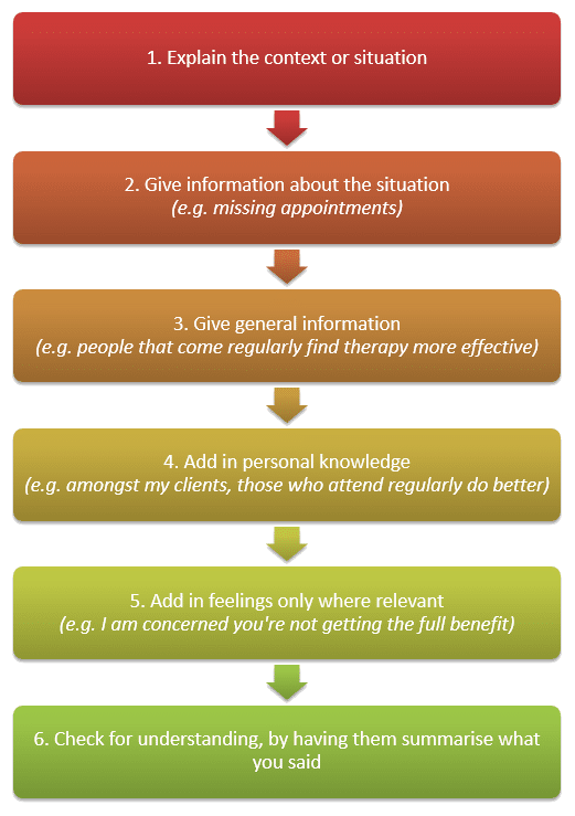feedback process how to give feedback to hypnotherapy clients
