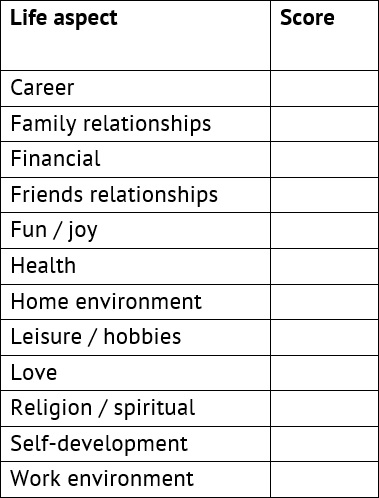 stress assessment chart