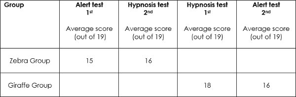 Hypnosis research attention memory stroop test benton test uk hypnosis convention 2017