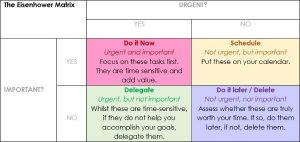eisenhower matrix time management for hypnotherapists