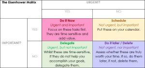 eisenhower matrix time management for hypnotherapists