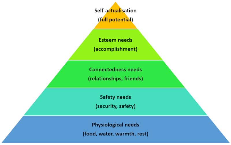 Maslow's Hierarchy of Needs pyramid diagram